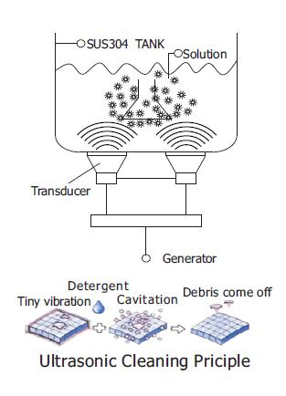 Nguyên tắc rửa sóng siêu âm